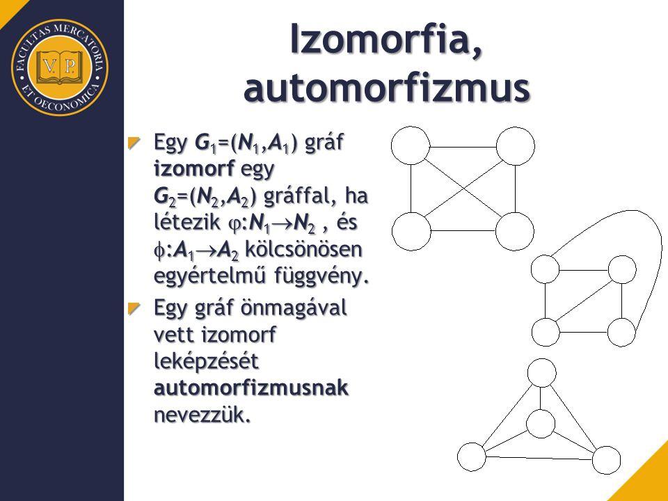 Izomorfia, automorfizmus Egy G 1 =(N 1,A 1 ) gráf izomorf egy G 2 =(N 2,A 2 ) gráffal, ha létezik  :N 1  N 2, és  :A 1  A 2 kölcsönösen egyértelmű