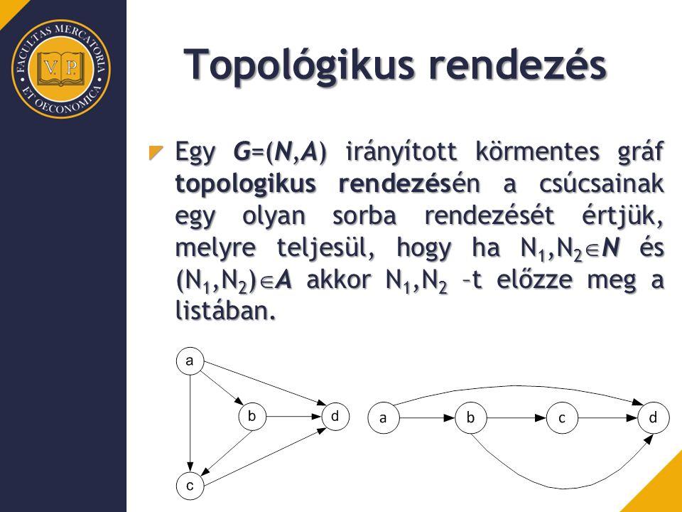 Topológikus rendezés Egy G=(N,A) irányított körmentes gráf topologikus rendezésén a csúcsainak egy olyan sorba rendezését értjük, melyre teljesül, hog