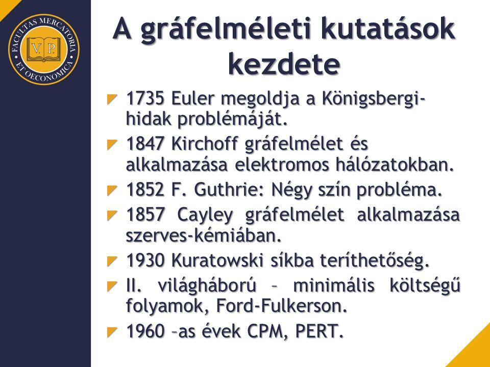 A gráfelméleti kutatások kezdete 1735 Euler megoldja a Königsbergi- hidak problémáját. 1847 Kirchoff gráfelmélet és alkalmazása elektromos hálózatokba