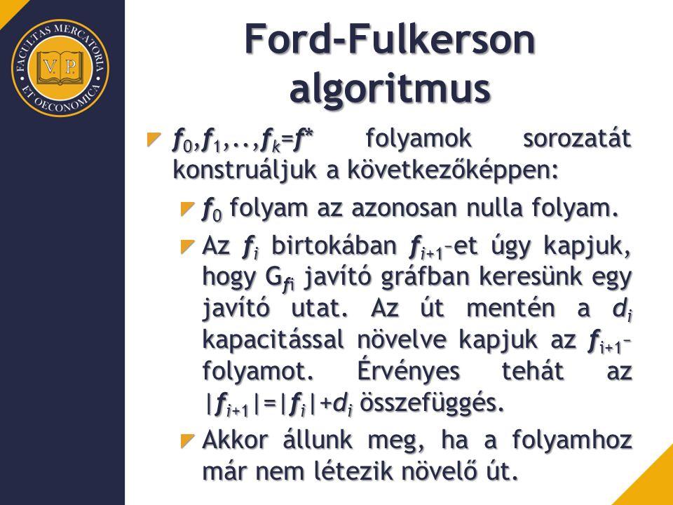Ford-Fulkerson algoritmus f 0,f 1,..,f k =f* folyamok sorozatát konstruáljuk a következőképpen: f 0 folyam az azonosan nulla folyam. Az f i birtokában