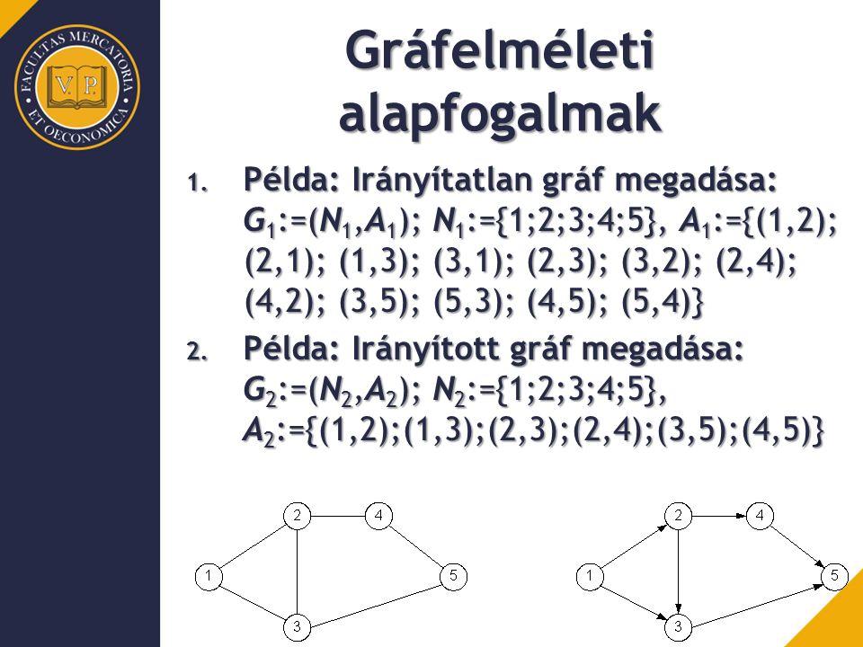 Minimális költségű feszítőfa keresése Minimális költségű feszítőfa: Egy súlyozott gráf részgráfja minimális költségű feszítőfa (minimal spanning tree) ha: Feszítőfa (a gráf valamennyi csúcsát tartalmazza, összefüggő, körmentes) és a lehetséges feszítőfák közül minimális költségű.