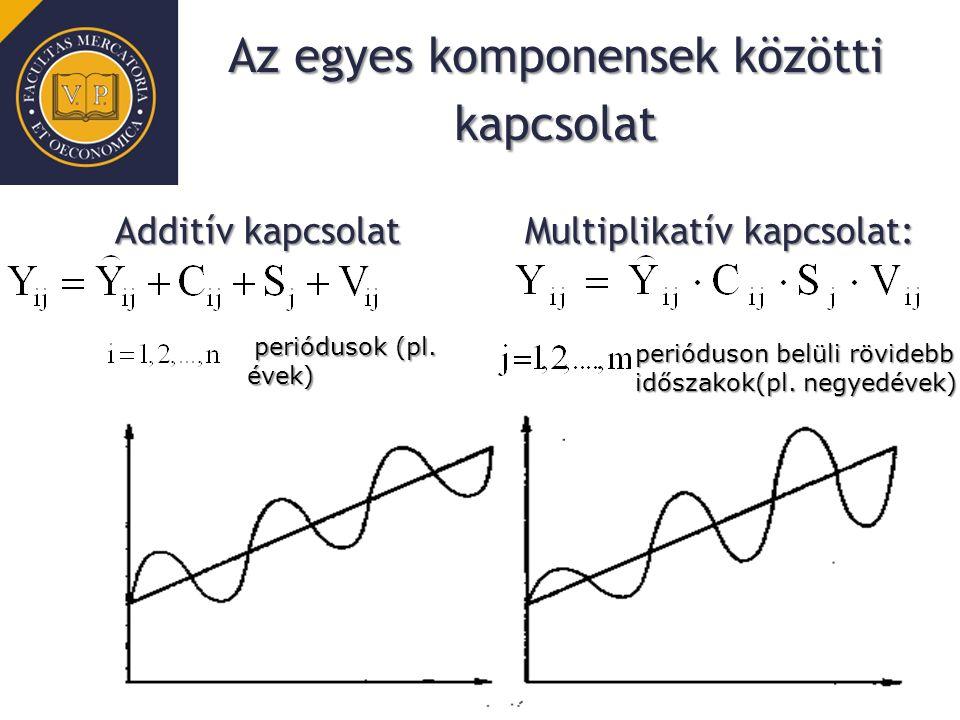 Az egyes komponensek közötti kapcsolat Multiplikatív kapcsolat: periódusok (pl. évek) periódusok (pl. évek) perióduson belüli rövidebb időszakok(pl. n