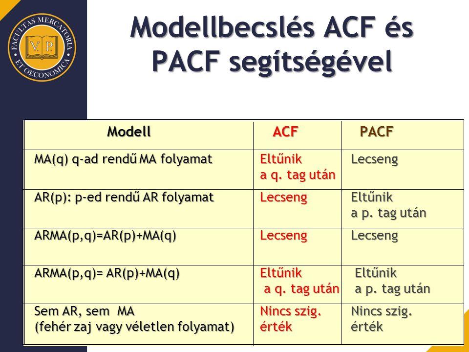 Modell ACF PACF Modell ACF PACF MA(q) q-ad rendű MA folyamatEltűnikLecseng a q. tag után AR(p): p-ed rendű AR folyamatLecsengEltűnik a p. tag után ARM