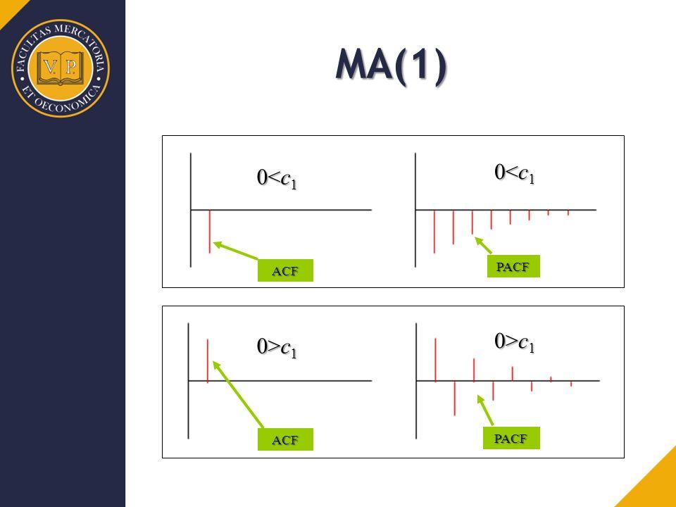 ACF ACF PACF PACF MA(1) 0<c 1 0>c 1