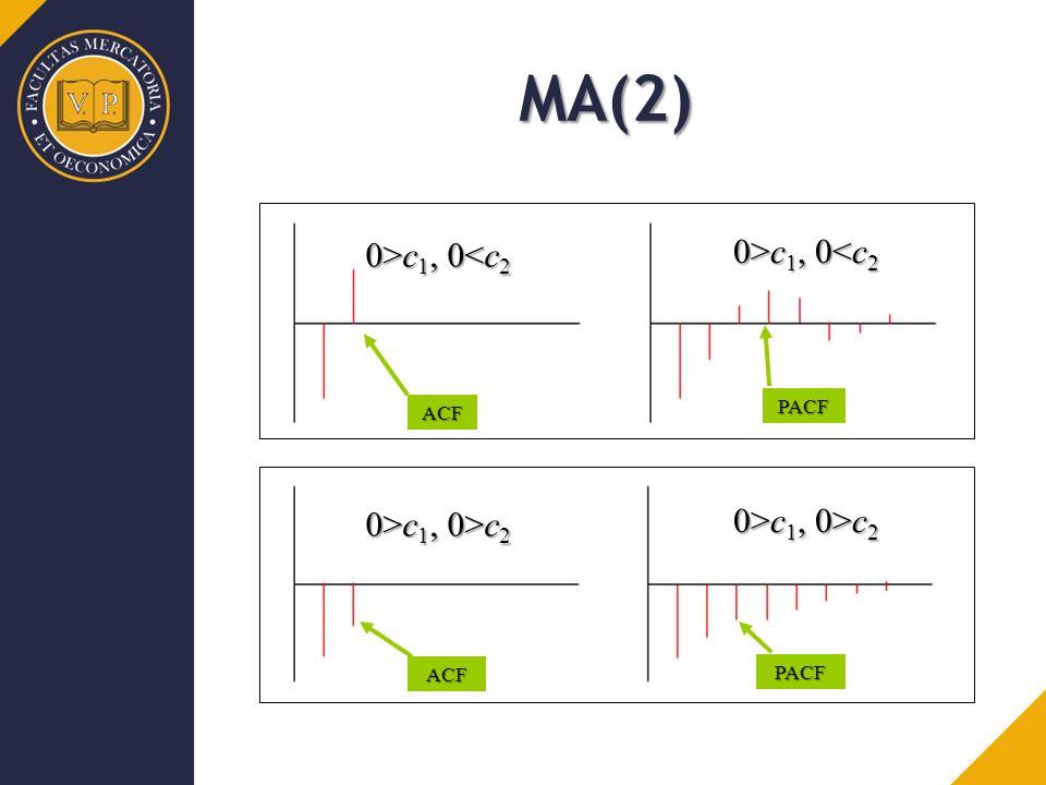 ACF PACF ACF PACF MA(2) 0>c 1, 0 c 1, 0<c 2 0>c 1, 0>c 2