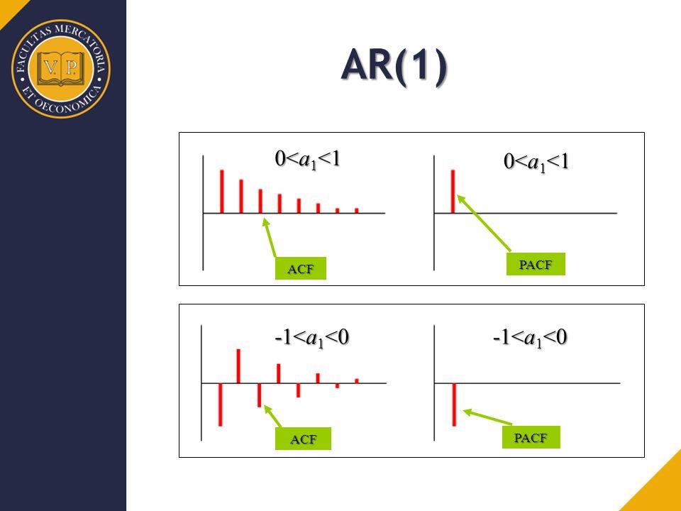 ACF PACF ACF PACF AR(1) 0<a 1 <1 -1<a 1 <0