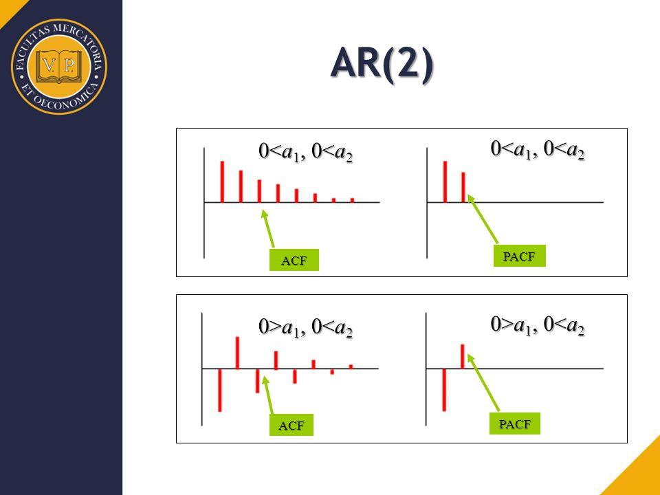 ACF PACF ACF PACF AR(2) 0<a 1, 0<a 2 0>a 1, 0 a 1, 0<a 2