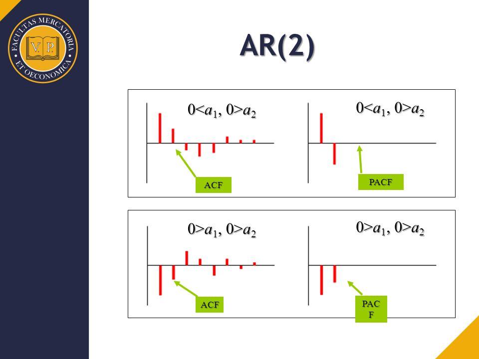 ACF PACF ACF PAC F AR(2) 0 a 2 0>a 1, 0>a 2