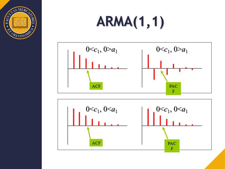 ACF PAC F ACF ARMA(1,1) 0 a 1 0<c 1, 0<a 1
