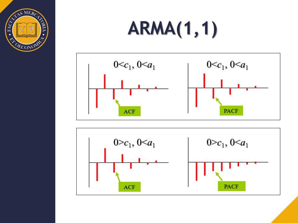 ACF PACF ACF PACF ARMA(1,1) 0>c 1, 0 c 1, 0<a 1