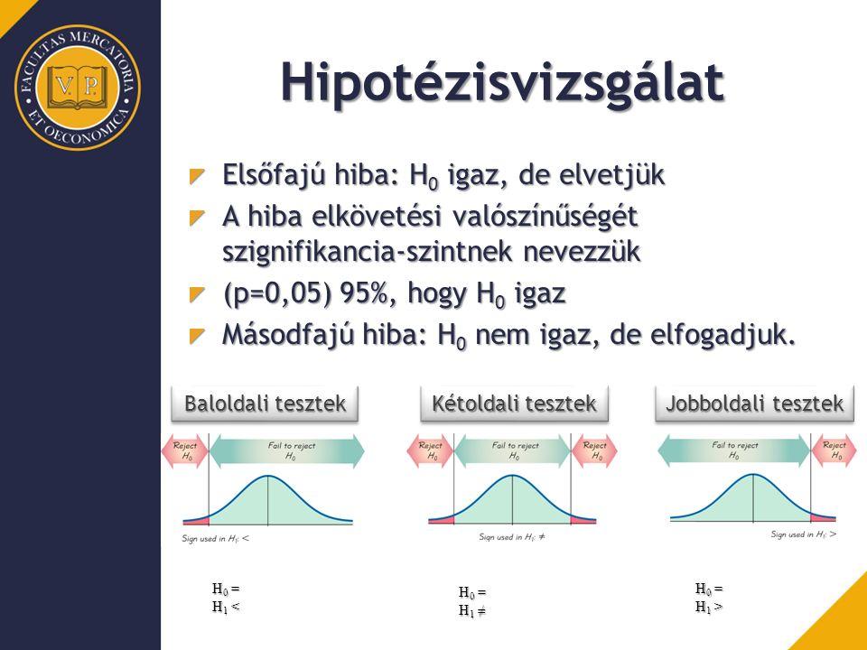 Hipotézisvizsgálat Elsőfajú hiba: H 0 igaz, de elvetjük A hiba elkövetési valószínűségét szignifikancia-szintnek nevezzük (p=0,05) 95%, hogy H 0 igaz Másodfajú hiba: H 0 nem igaz, de elfogadjuk.