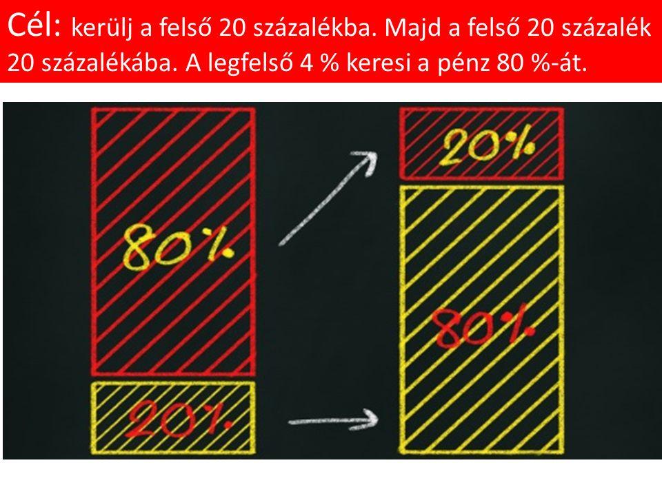 Nyerő előny A felső 20, illetve a legfelső 4 százalék apró előnyökből rakja össze a hatalmas különbséget.