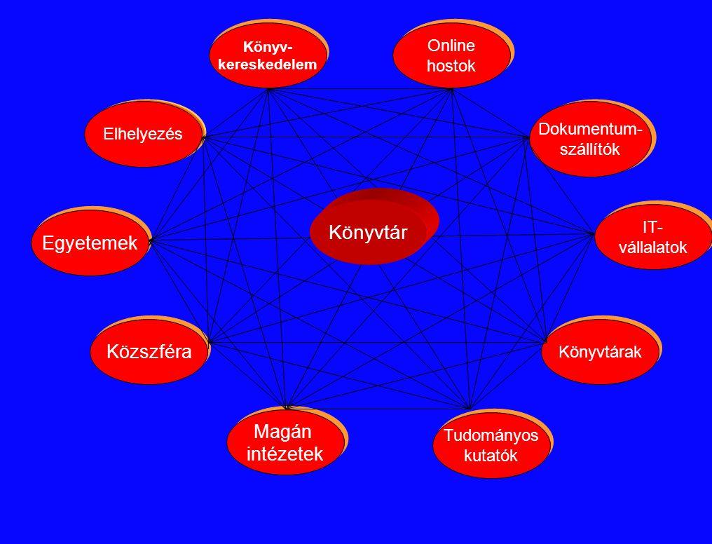 Elhelyezés IT- vállalatok IT- vállalatok Egyetemek Közszféra Könyvtárak Dokumentum- szállítók Dokumentum- szállítók Könyv- kereskedelem Online hostok Online hostok Magán intézetek Tudományos kutatók Tudományos kutatók Könyvtár