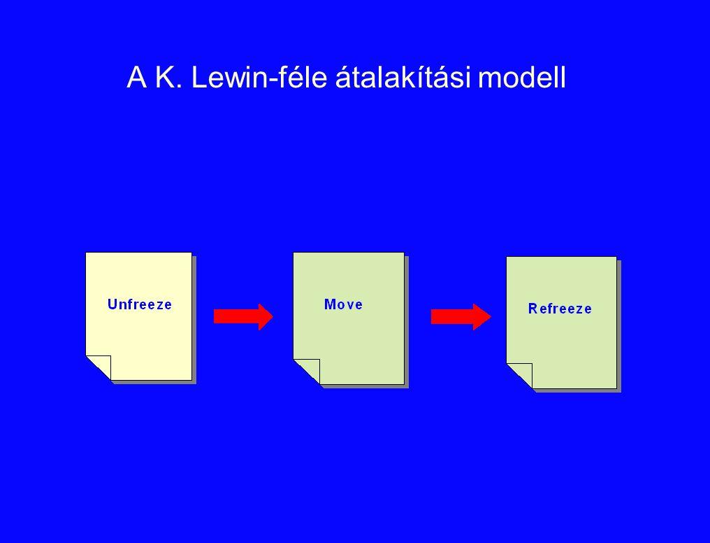 A K. Lewin-féle átalakítási modell