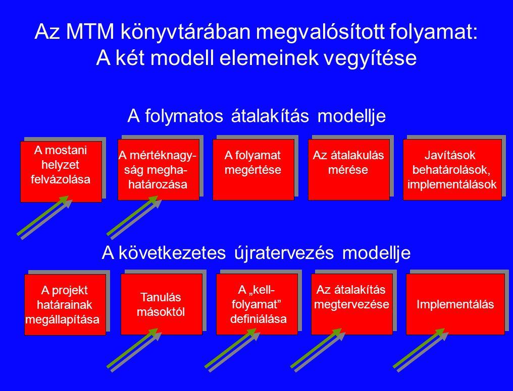 """A folymatos átalakítás modellje A mostani helyzet felvázolása A mostani helyzet felvázolása Az átalakulás mérése Az átalakulás mérése A folyamat megértése A folyamat megértése A mértéknagy- ság megha- határozása A mértéknagy- ság megha- határozása Javítások behatárolások, implementálások Javítások behatárolások, implementálások A projekt határainak megállapítása A projekt határainak megállapítása Az átalakítás megtervezése Az átalakítás megtervezése A """"kell- folyamat definiálása A """"kell- folyamat definiálása Tanulás másoktól Tanulás másoktól Implementálás A következetes újratervezés modellje Az MTM könyvtárában megvalósított folyamat: A két modell elemeinek vegyítése"""