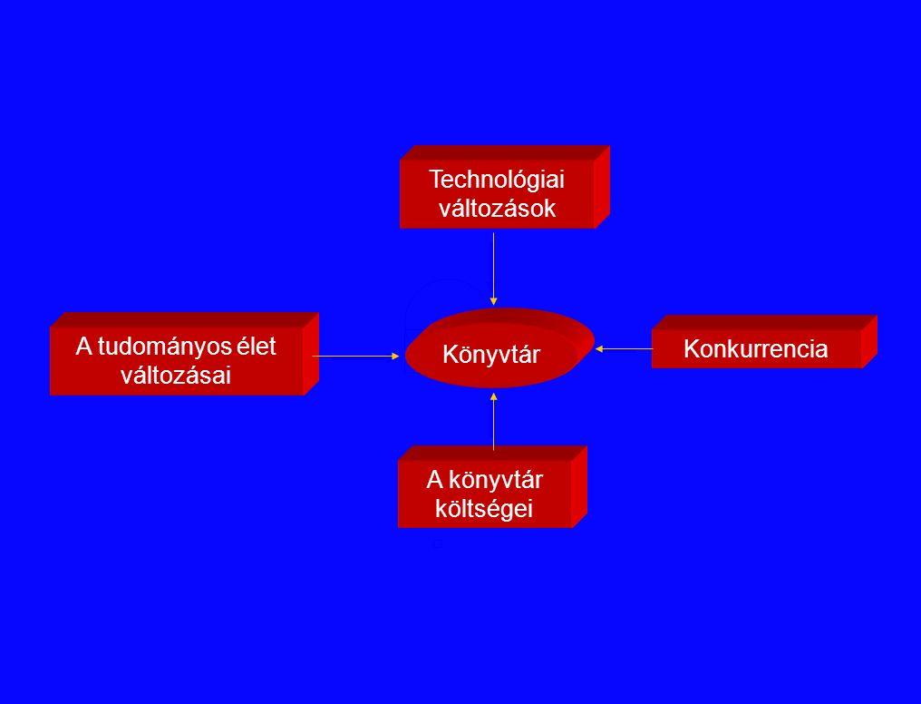 Technológiai változások A tudományos élet változásai A könyvtár költségei Könyvtár Konkurrencia