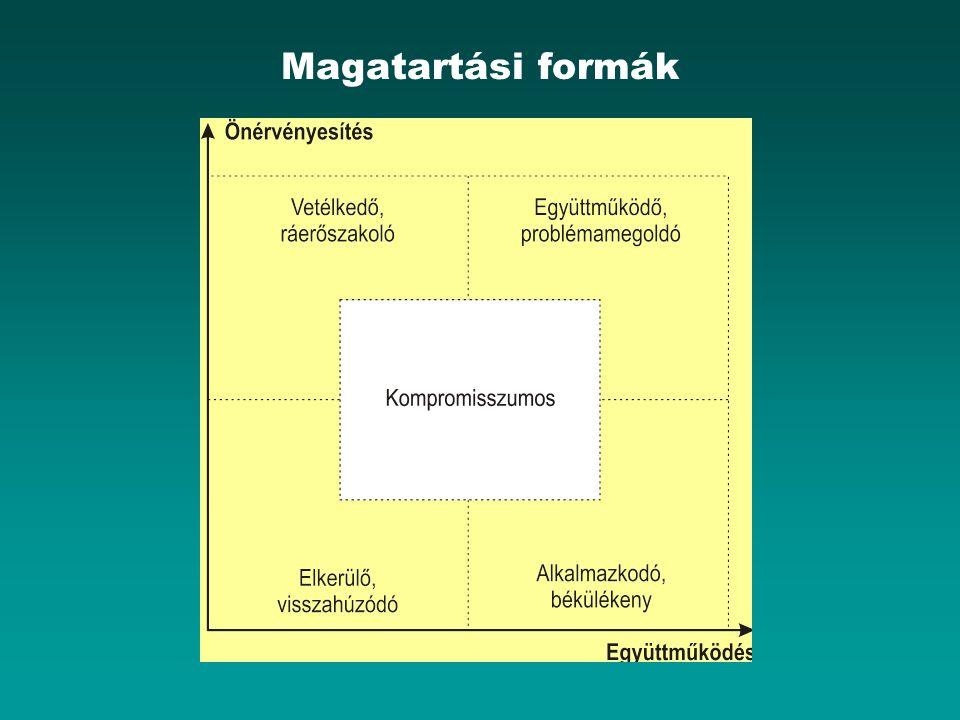 Magatartási formák