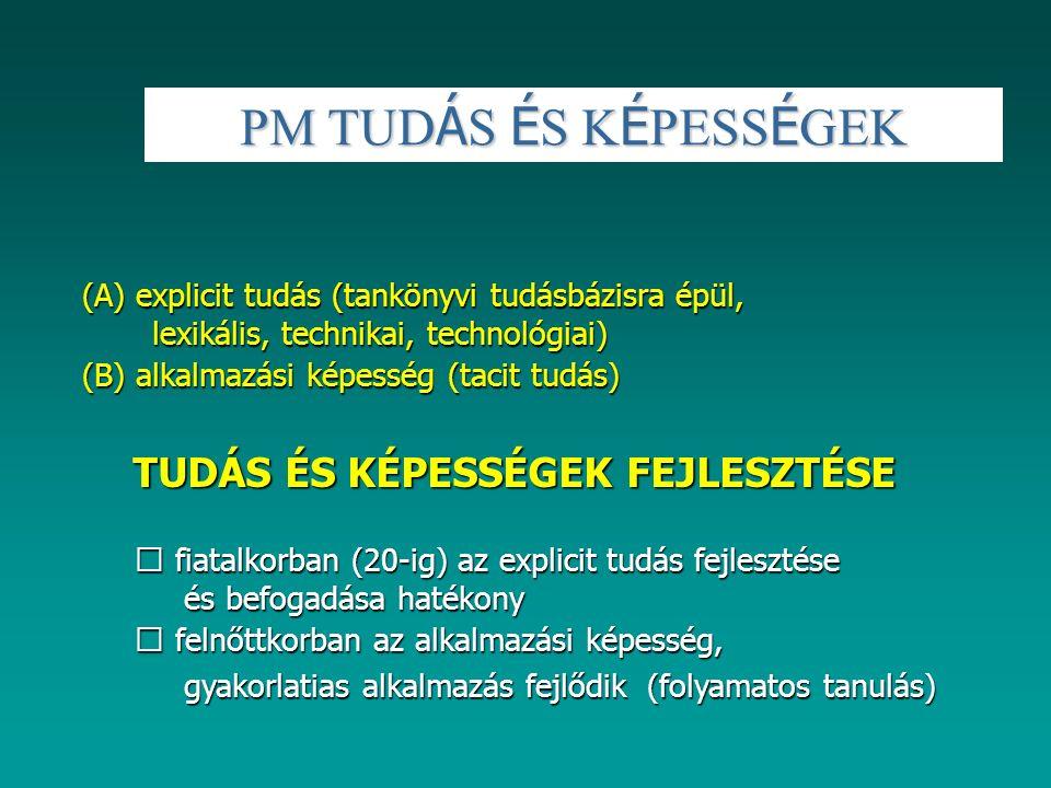 PM TUD Á S É S K É PESS É GEK (A) explicit tudás (tankönyvi tudásbázisra épül, lexikális, technikai, technológiai) (A) explicit tudás (tankönyvi tudás