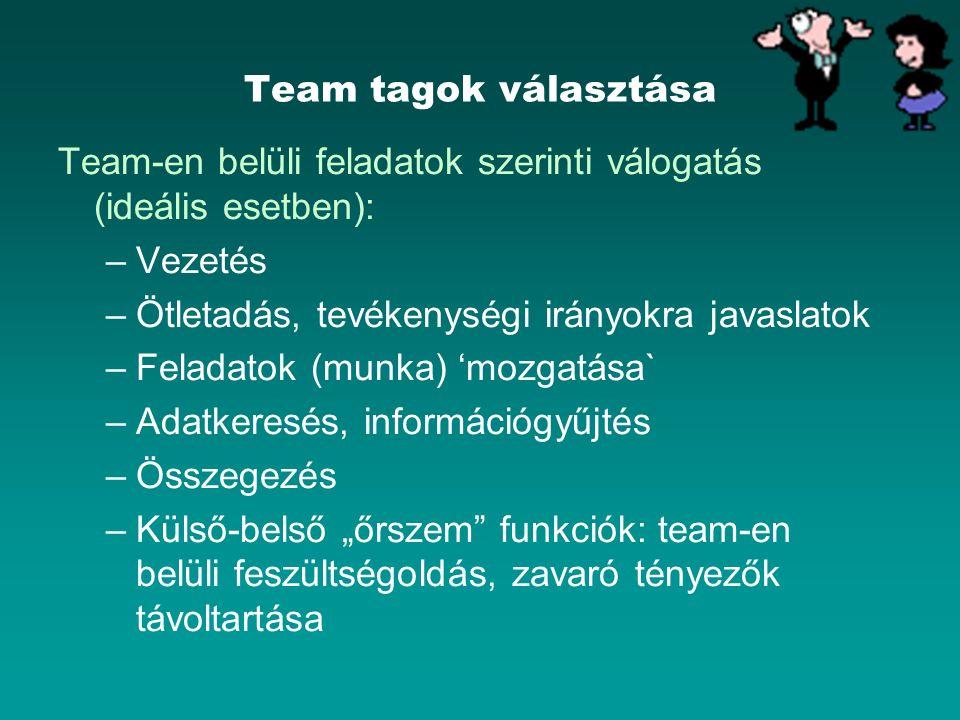 Team tagok választása Team-en belüli feladatok szerinti válogatás (ideális esetben): –Vezetés –Ötletadás, tevékenységi irányokra javaslatok –Feladatok