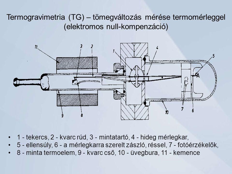 Termogravimetria (TG) – tömegváltozás mérése termomérleggel (elektromos null-kompenzáció) 1 - tekercs, 2 - kvarc rúd, 3 - mintatartó, 4 - hideg mérlegkar, 5 - ellensúly, 6 - a mérlegkarra szerelt zászló, réssel, 7 - fotóérzékelők, 8 - minta termoelem, 9 - kvarc cső, 10 - üvegbura, 11 - kemence