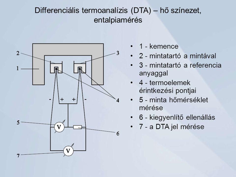 Differenciális termoanalízis (DTA) – hő színezet, entalpiamérés 1 - kemence 2 - mintatartó a mintával 3 - mintatartó a referencia anyaggal 4 - termoelemek érintkezési pontjai 5 - minta hőmérséklet mérése 6 - kiegyenlítő ellenállás 7 - a DTA jel mérése