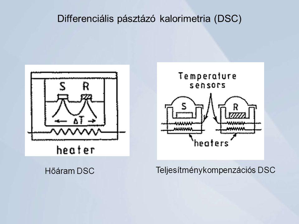 Differenciális pásztázó kalorimetria (DSC) Hőáram DSC Teljesítménykompenzációs DSC
