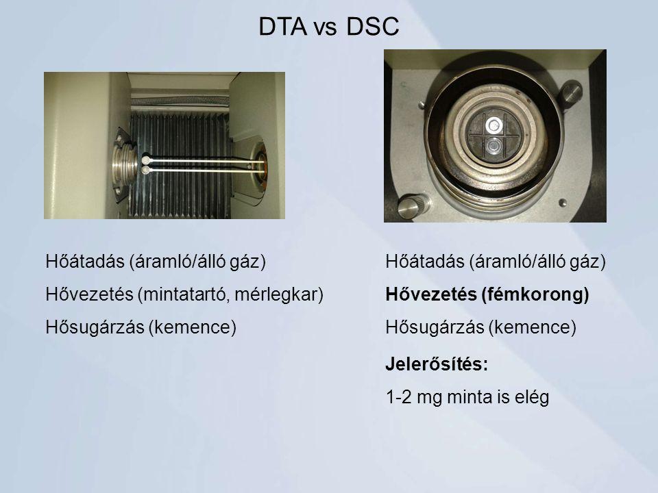 DTA vs DSC Hőátadás (áramló/álló gáz) Hővezetés (mintatartó, mérlegkar) Hősugárzás (kemence) Hőátadás (áramló/álló gáz) Hővezetés (fémkorong) Hősugárzás (kemence) Jelerősítés: 1-2 mg minta is elég