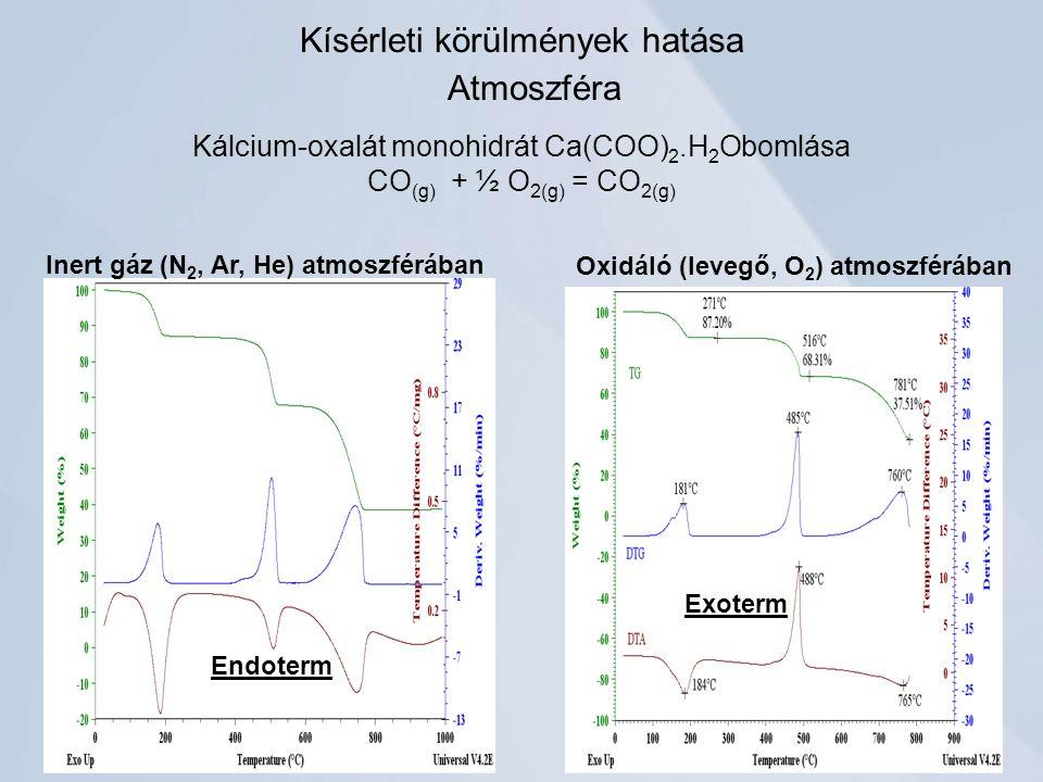 Kísérleti körülmények hatása Atmoszféra Kálcium-oxalát monohidrát Ca(COO) 2.H 2 Obomlása CO (g) + ½ O 2(g) = CO 2(g) Inert gáz (N 2, Ar, He) atmoszférában Oxidáló (levegő, O 2 ) atmoszférában Endoterm Exoterm
