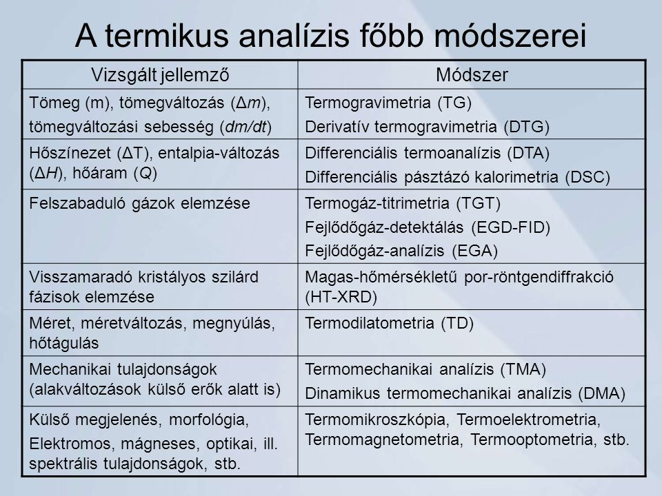 A termikus analízis főbb módszerei Vizsgált jellemzőMódszer Tömeg (m), tömegváltozás (Δm), tömegváltozási sebesség (dm/dt) Termogravimetria (TG) Derivatív termogravimetria (DTG) Hőszínezet (ΔT), entalpia-változás (ΔH), hőáram (Q) Differenciális termoanalízis (DTA) Differenciális pásztázó kalorimetria (DSC) Felszabaduló gázok elemzéseTermogáz-titrimetria (TGT) Fejlődőgáz-detektálás (EGD-FID) Fejlődőgáz-analízis (EGA) Visszamaradó kristályos szilárd fázisok elemzése Magas-hőmérsékletű por-röntgendiffrakció (HT-XRD) Méret, méretváltozás, megnyúlás, hőtágulás Termodilatometria (TD) Mechanikai tulajdonságok (alakváltozások külső erők alatt is) Termomechanikai analízis (TMA) Dinamikus termomechanikai analízis (DMA) Külső megjelenés, morfológia, Elektromos, mágneses, optikai, ill.