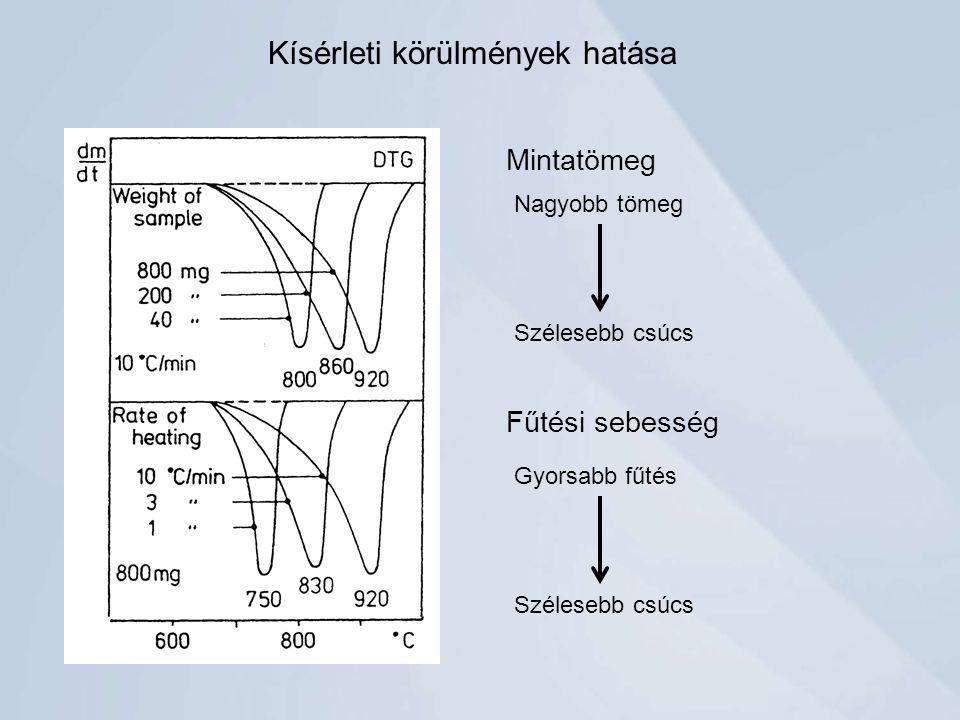 Kísérleti körülmények hatása Mintatömeg Fűtési sebesség Nagyobb tömeg Szélesebb csúcs Gyorsabb fűtés Szélesebb csúcs