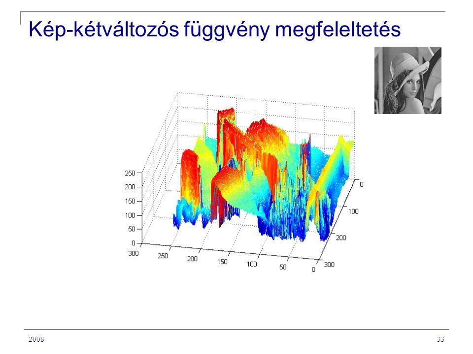 200833 Kép-kétváltozós függvény megfeleltetés