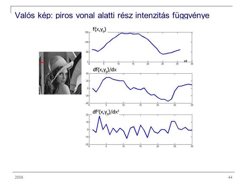 200844 Valós kép: piros vonal alatti rész intenzitás függvénye