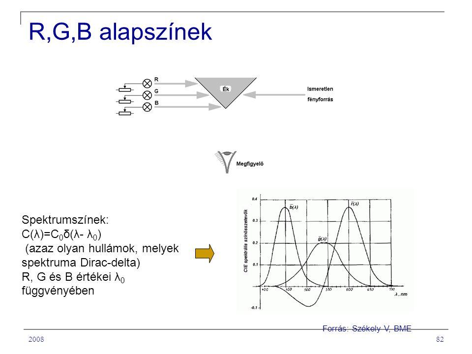 200882 R,G,B alapszínek Forrás: Székely V, BME Spektrumszínek: C(λ)=C 0 δ(λ- λ 0 ) (azaz olyan hullámok, melyek spektruma Dirac-delta) R, G és B értékei λ 0 függvényében