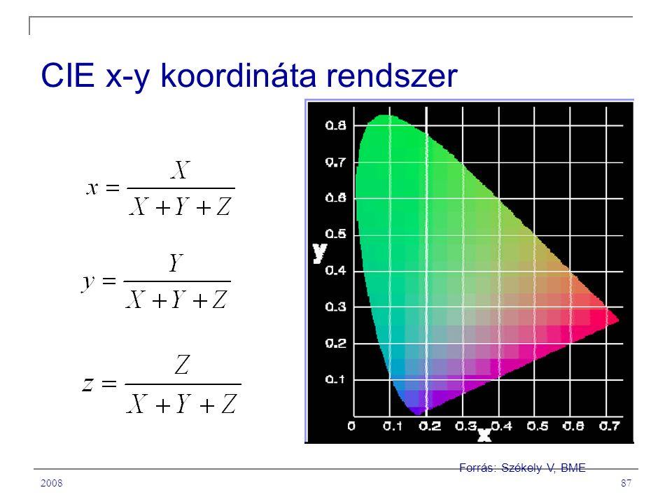 200887 CIE x-y koordináta rendszer Forrás: Székely V, BME