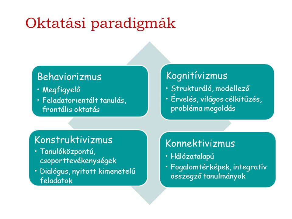 Oktatási paradigmák Behaviorizmus Megfigyelő Feladatorientált tanulás, frontális oktatás Kognitívizmus Strukturáló, modellező Érvelés, világos célkitűzés, probléma megoldás Konstruktivizmus Tanulóközpontú, csoporttevékenységek Dialógus, nyitott kimenetelű feladatok Konnektivizmus Hálózatalapú Fogalomtérképek, integratív összegző tanulmányok