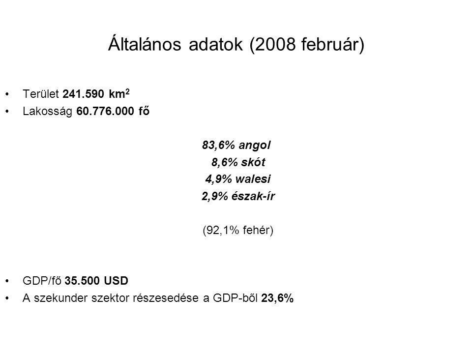 Általános adatok (2008 február) Terület 241.590 km 2 Lakosság 60.776.000 fő 83,6% angol 8,6% skót 4,9% walesi 2,9% észak-ír (92,1% fehér) GDP/fő 35.500 USD A szekunder szektor részesedése a GDP-ből 23,6%