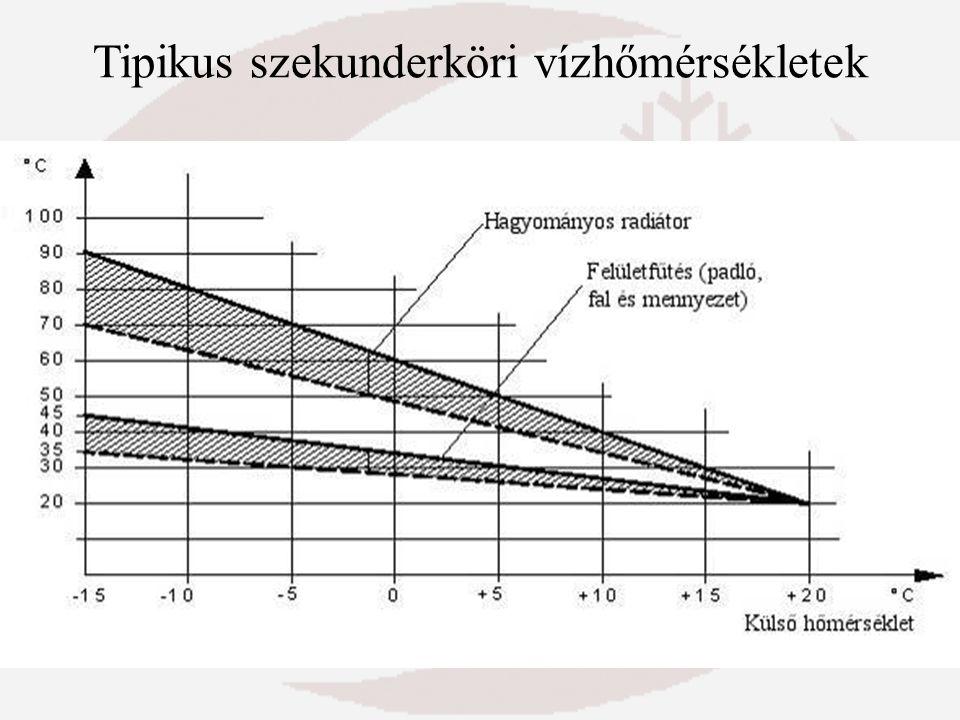 Tipikus szekunderköri vízhőmérsékletek
