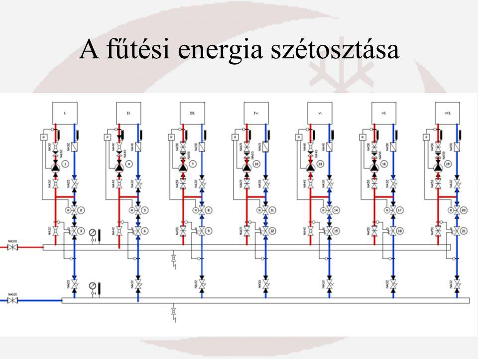 A fűtési energia szétosztása