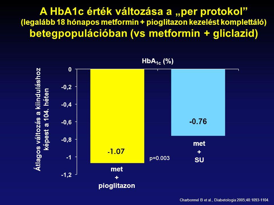 """A HbA1c érték változása a """"per protokol"""" (legalább 18 hónapos metformin + pioglitazon kezelést komplettáló) betegpopulációban (vs metformin + gliclazi"""