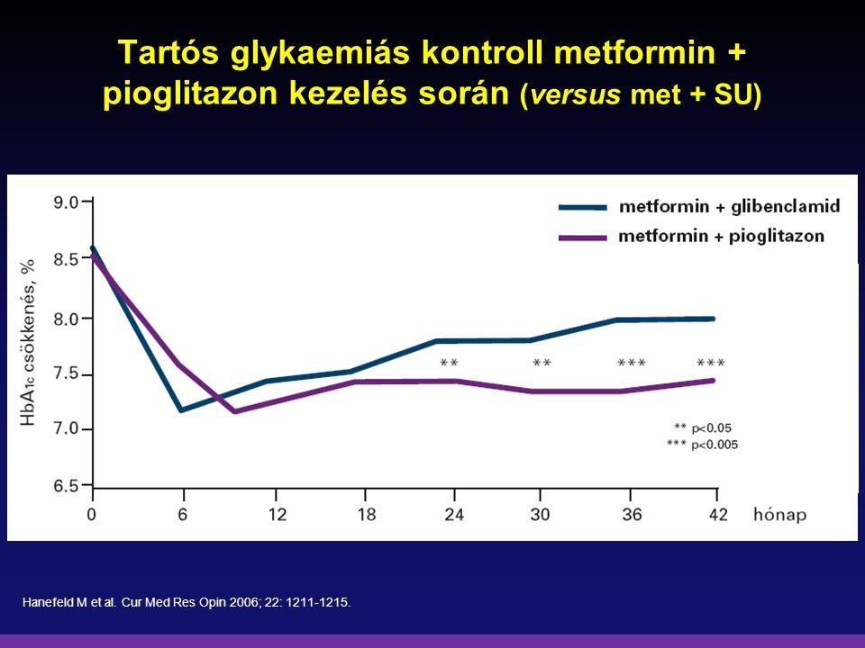 Tartós glykaemiás kontroll metformin + pioglitazon kezelés során (versus met + SU) Hanefeld M et al. Cur Med Res Opin 2006; 22: 1211-1215.