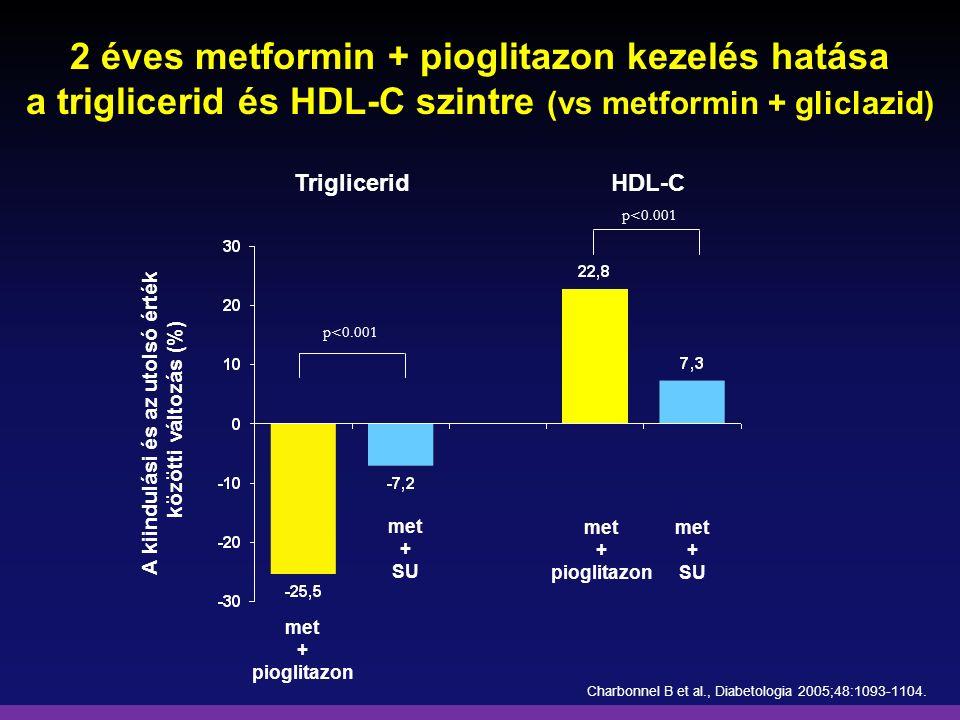 2 éves metformin + pioglitazon kezelés hatása a triglicerid és HDL-C szintre (vs metformin + gliclazid) A kiindulási és az utolsó érték közötti változ