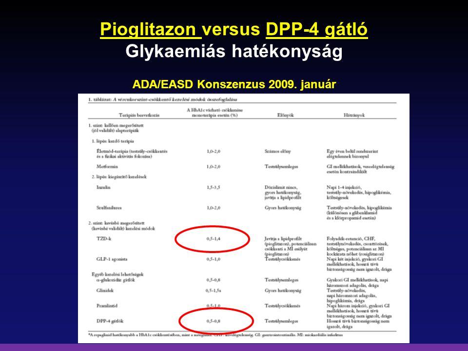 Pioglitazon versus DPP-4 gátló Glykaemiás hatékonyság ADA/EASD Konszenzus 2009. január