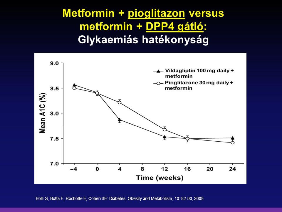Metformin + pioglitazon versus metformin + DPP4 gátló: Glykaemiás hatékonyság Bolli G, Botta F, Rochotte E, Cohen SE: Diabetes, Obesity and Metabolism