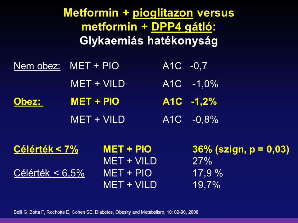 Metformin + pioglitazon versus metformin + DPP4 gátló: Glykaemiás hatékonyság Nem obez: MET + PIOA1C -0,7 MET + VILDA1C-1,0% Obez: MET + PIOA1C -1,2%
