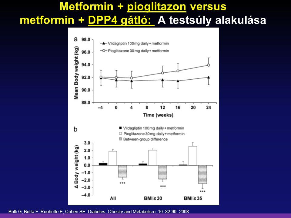 Metformin + pioglitazon versus metformin + DPP4 gátló: A testsúly alakulása Bolli G, Botta F, Rochotte E, Cohen SE: Diabetes, Obesity and Metabolism,