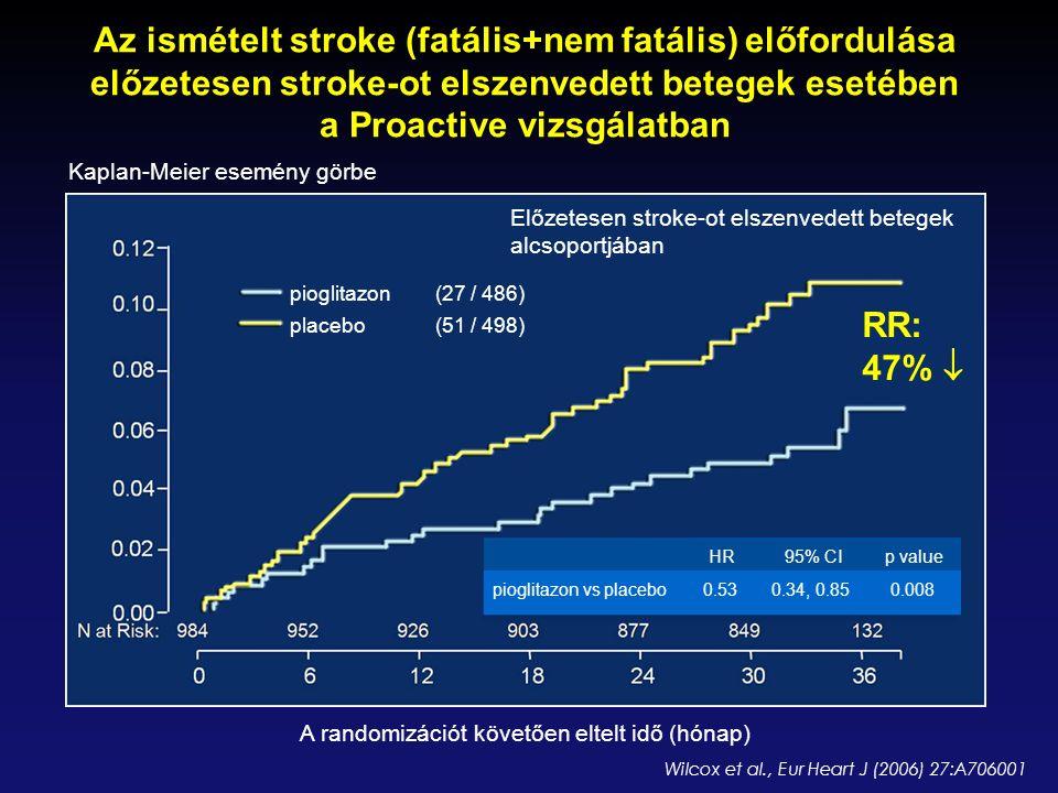 pioglitazon(27 / 486) placebo(51 / 498) Wilcox et al., Eur Heart J (2006) 27:A706001 Előzetesen stroke-ot elszenvedett betegek alcsoportjában Kaplan-M