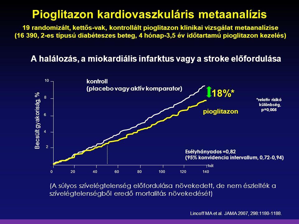 Pioglitazon kardiovaszkuláris metaanalízis A halálozás, a miokardiális infarktus vagy a stroke előfordulása hét pioglitazon *relatív rizikó különbség,