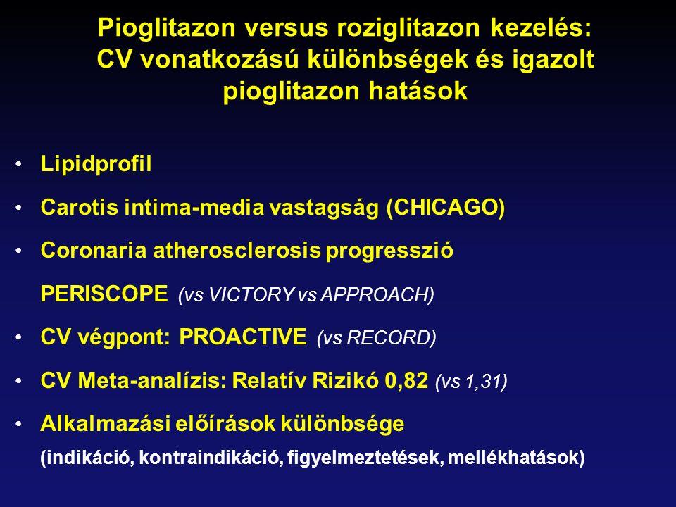 Pioglitazon versus roziglitazon kezelés: CV vonatkozású különbségek és igazolt pioglitazon hatások Lipidprofil Carotis intima-media vastagság (CHICAGO