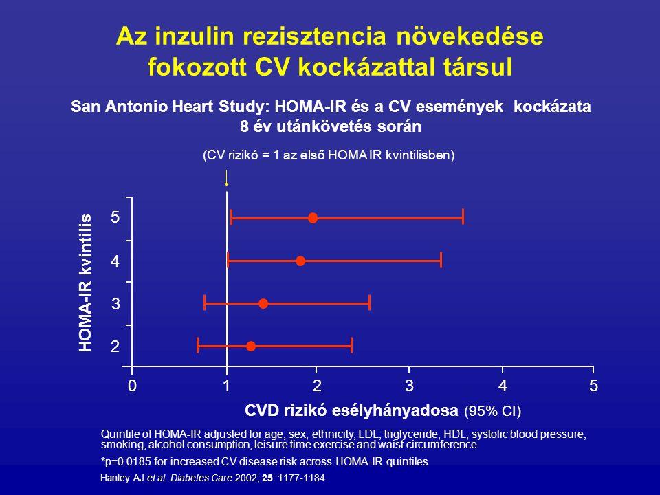Az inzulin rezisztencia növekedése fokozott CV kockázattal társul San Antonio Heart Study: HOMA-IR és a CV események kockázata 8 év utánkövetés során
