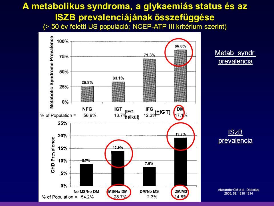 A metabolikus syndroma, a glykaemiás status és az ISZB prevalenciájának összefüggése (> 50 év feletti US populáció; NCEP-ATP III kritérium szerint) Al